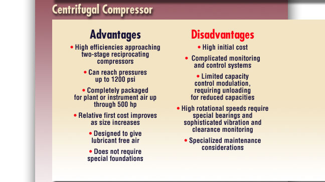 Different Type Air Compressors